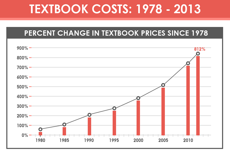 02-textbook-costs-graph-1978-2013.png