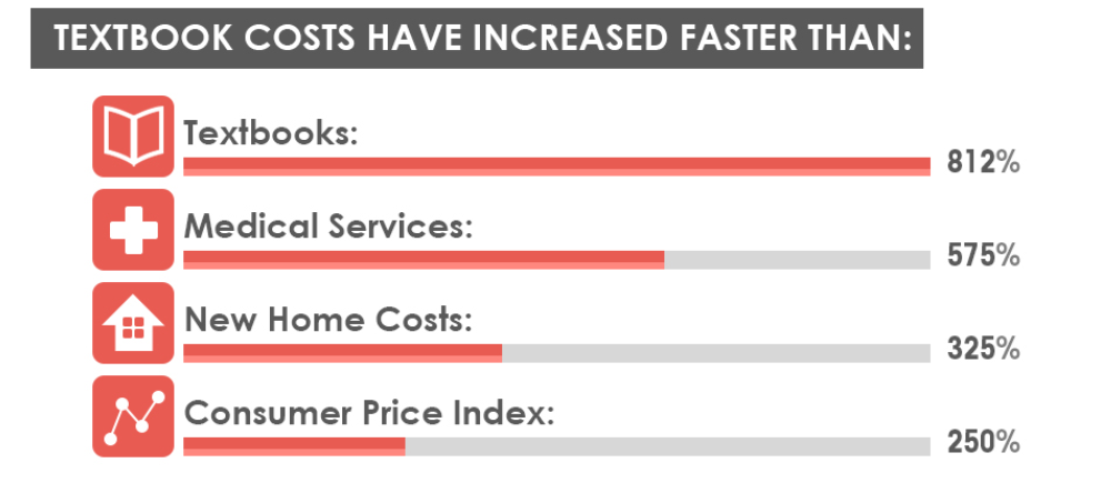 03-textbook-costs-percentage-comparison.png
