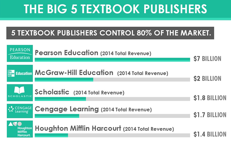 Infographic: Textbook Costs Skyrocket 812% in 35 Years