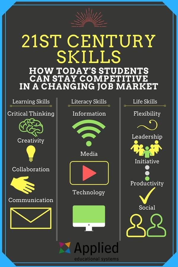 21st-century-skills-infographic