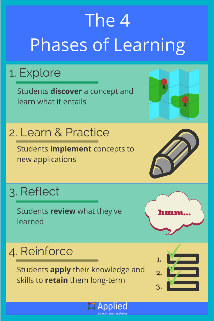 4-phases-learning-graphic.png