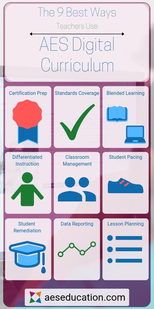 9-best-ways-teachers-use-aes-digital-curriculum-infographic