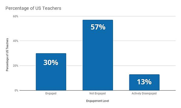 9.1-classroom-management-unengaged-teachers-graph