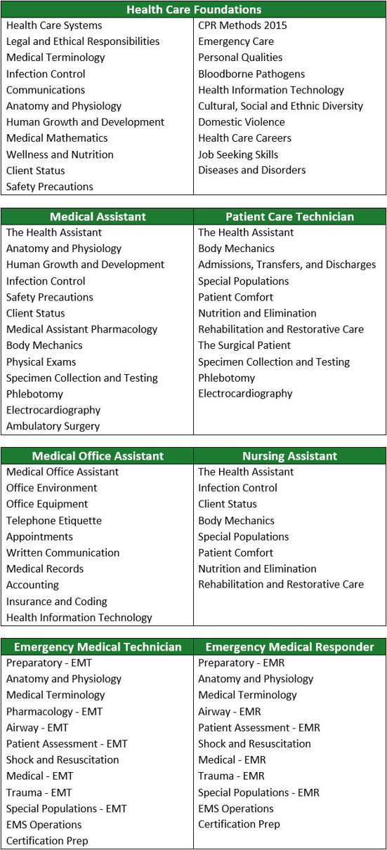 HealthCenter21 Catalog of Topics.png