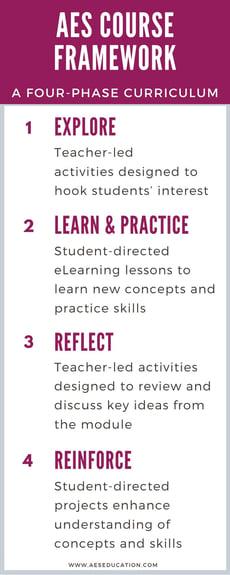 aes-course-framework-four-phase-curriculum
