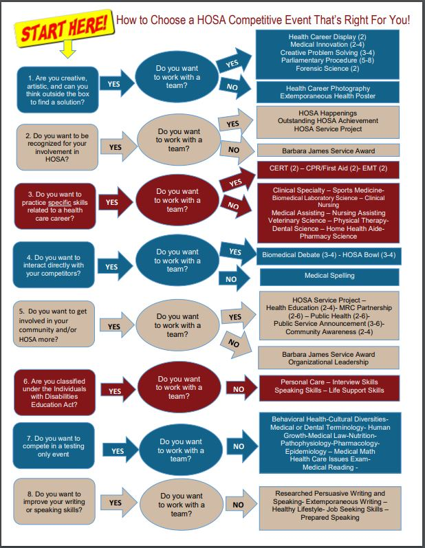 infographic-how-to-pick-a-secondary-hosa-event