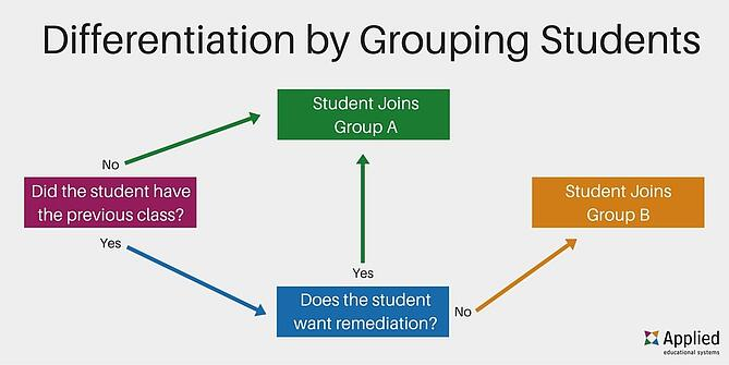Differentiate your computer lessons by grouping students