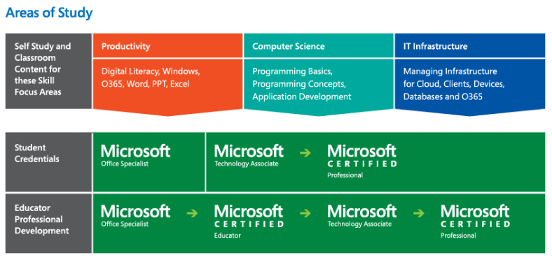 Microsoft IT Academy - Areas of Study