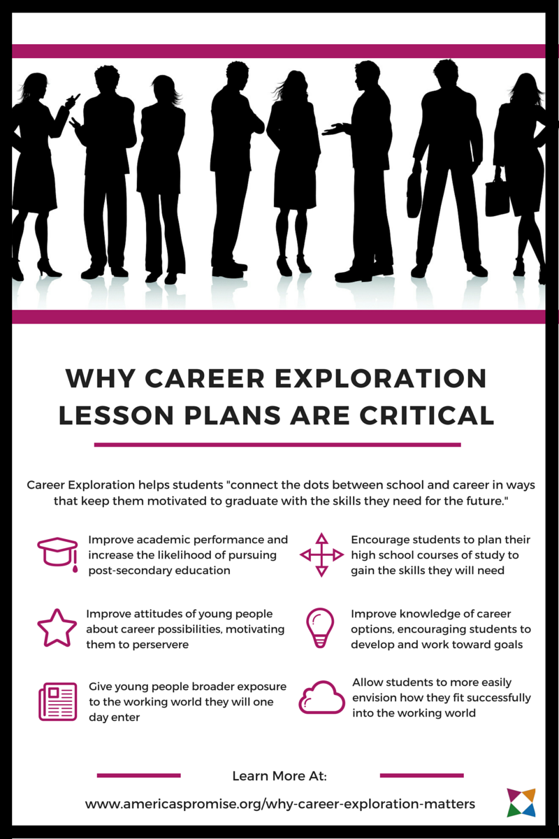 Why Career Exploration Lesson Plans are Critical