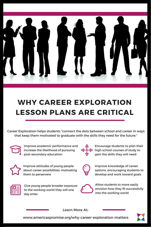 5 Career Exploration Lesson Plans You'll Love | Teach Career