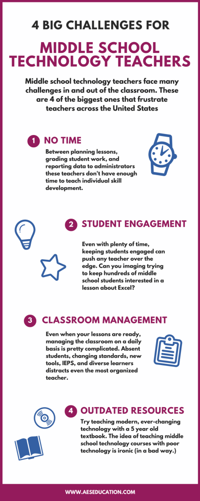 4 Big Challenges for Middle School Technology Teachers