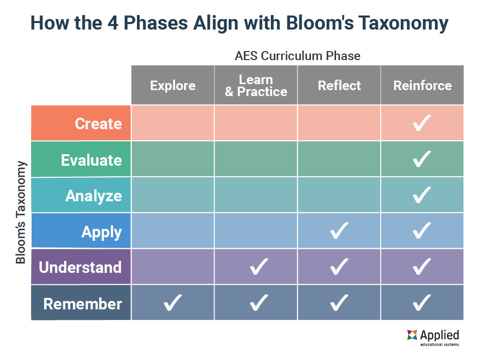 blooms-taxonomy-aes