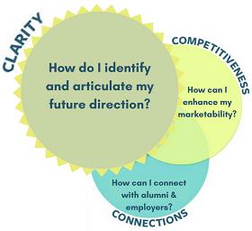 career-clarity-chart