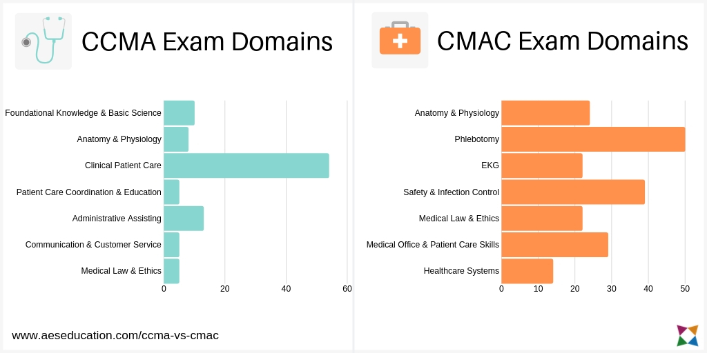 ccma-vs-cmac-exam-topics-comparison