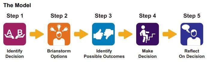 cei-decision-making-model