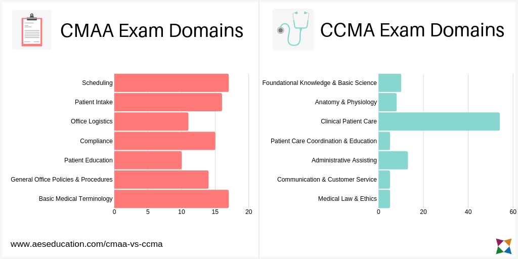 cmaa-vs-ccma-exam-topic-domains