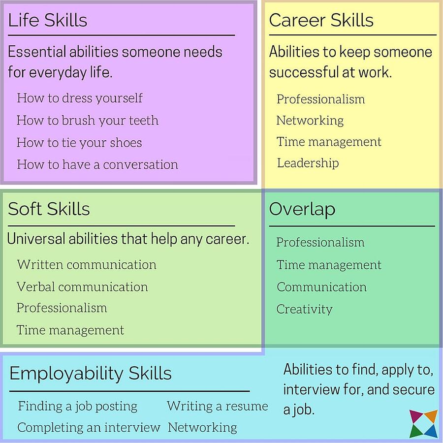life-career-employability-soft-skills-infographic-final