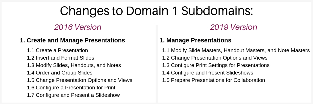 mos-powerpoint-associate-2019-exam-structure-domain-1