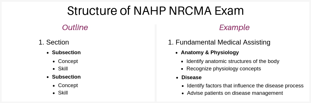 nahp-nrcma-exam-outline