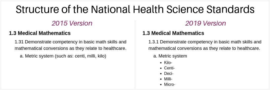 national-health-science-standards-structure-2015-2019