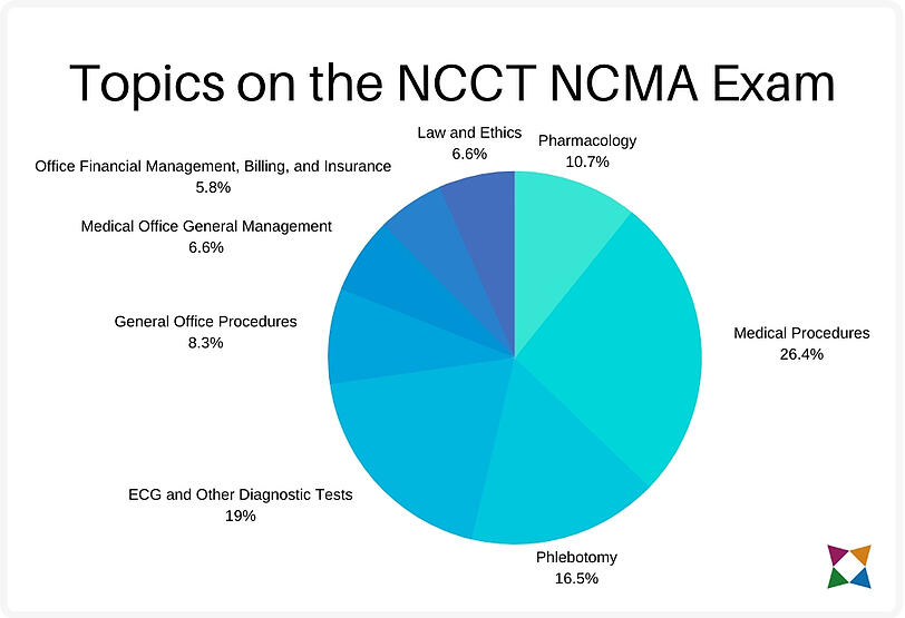 ncct-ncma-exam-topics