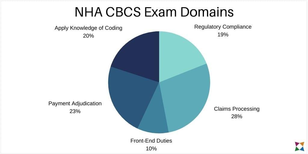 nha-cbcs-exam-domains