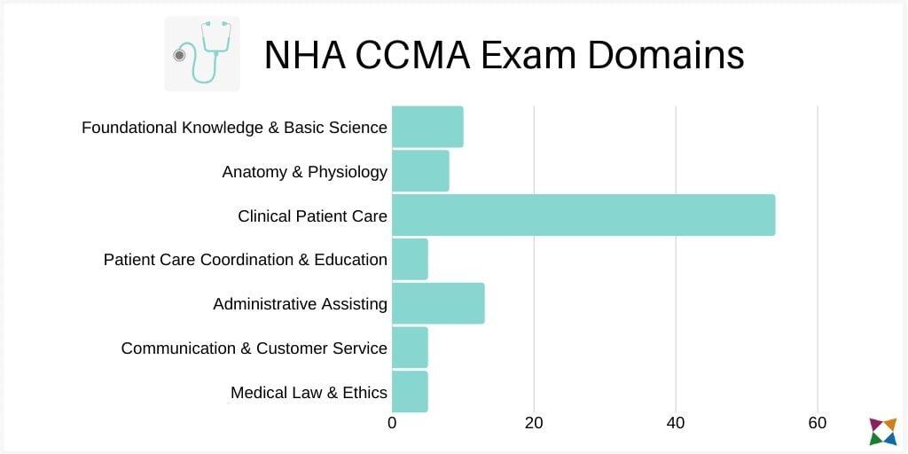 nha-ccma-exam-domains (1)