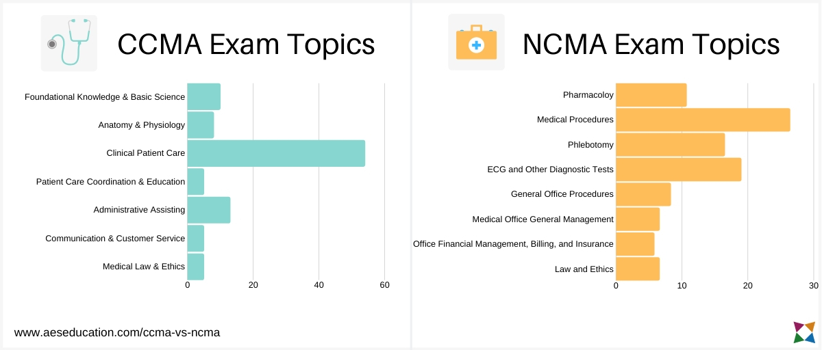 nha-ccma-vs-ncct-ncma-topics-comparison