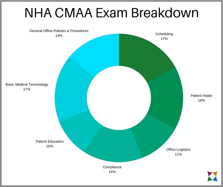 nha-cmaa-exam-topics