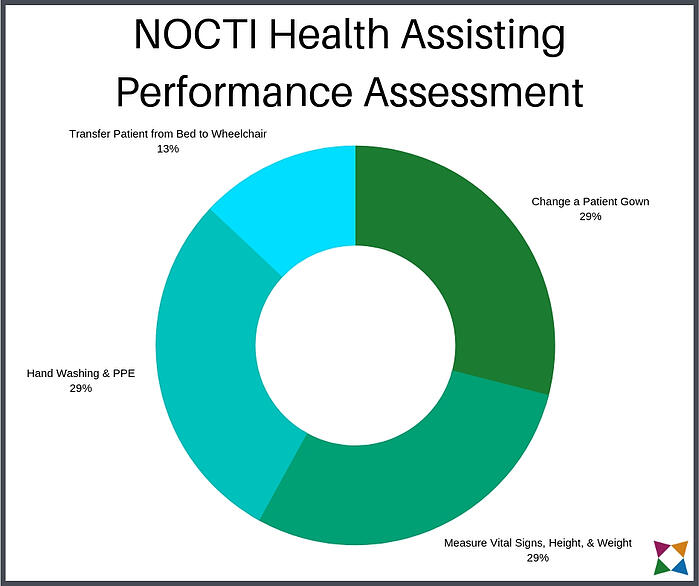 nocti-health-assisting-performance-assessment