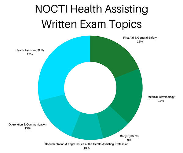 nocti-health-assisting-written-exam-topics