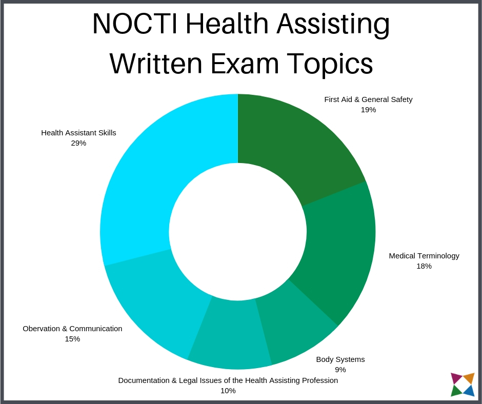 nocti-health-assisting-written-exam-topics1