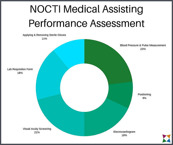 nocti-medical-assisting-performance-assessment