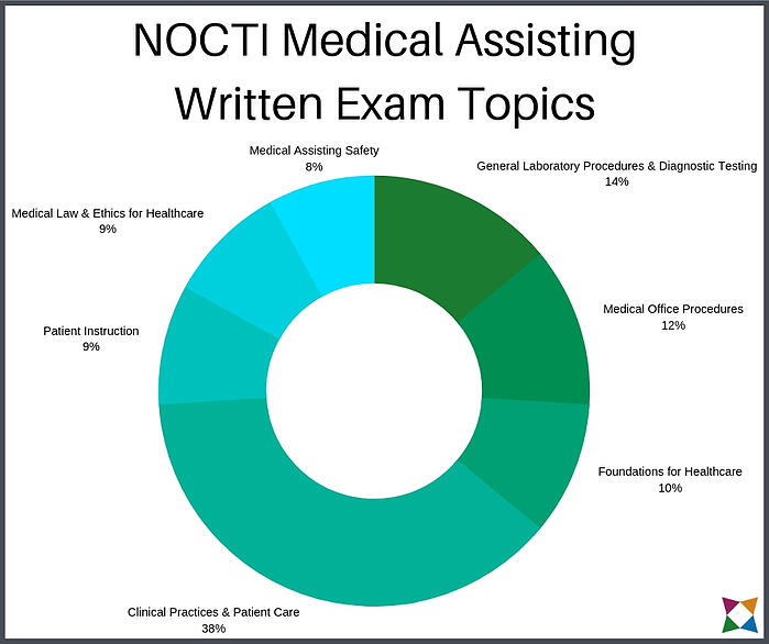 nocti-medical-assisting-written-exam-topics-1