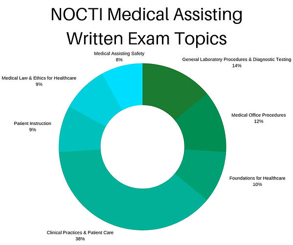 nocti-medical-assisting-written-exam-topics
