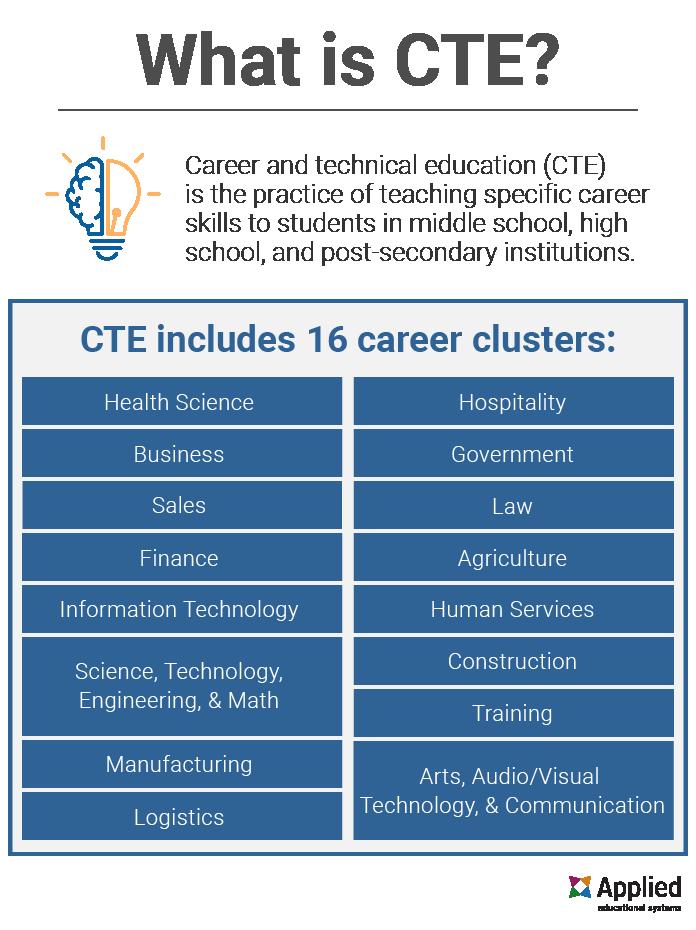 what-is-cte-16-career-pathways