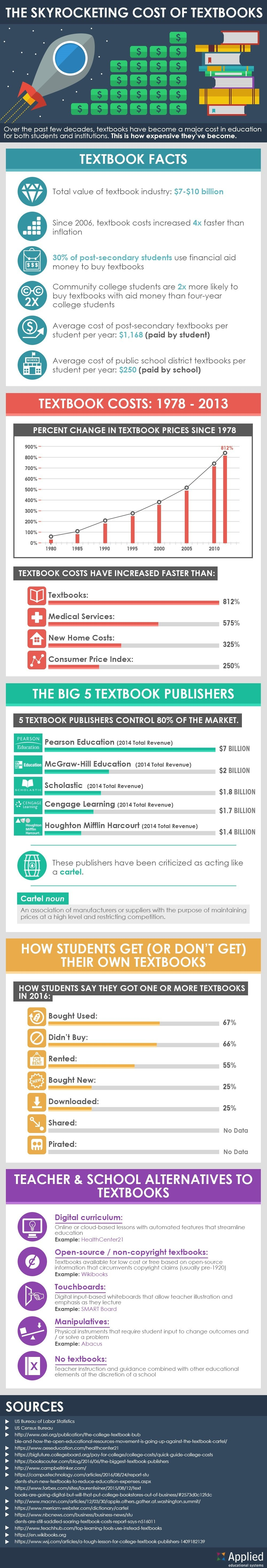 infographic-skyrocketing-cost-of-textbooks
